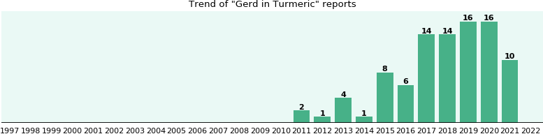 Could Turmeric cause Gerd?