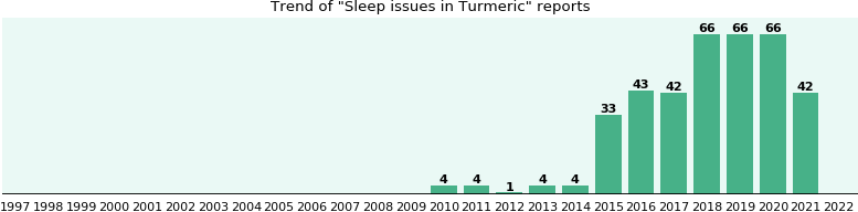 Could Turmeric cause Sleep issues?