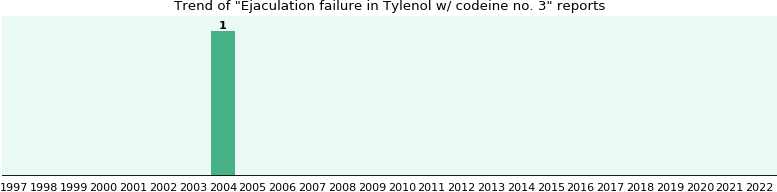Could Tylenol w/ codeine no. 3 cause Ejaculation failure?