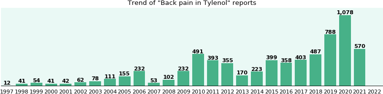 Could Tylenol cause Back pain?