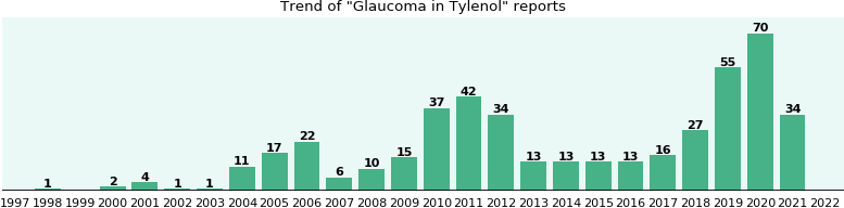 Could Tylenol cause Glaucoma?