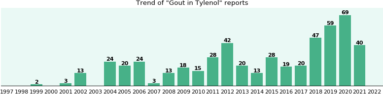 Could Tylenol cause Gout?