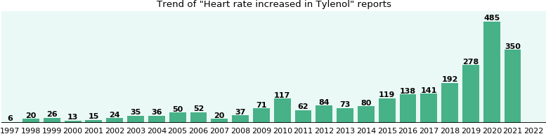 Could Tylenol cause Heart rate increased?
