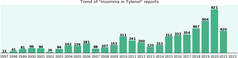 Could Tylenol cause Insomnia?