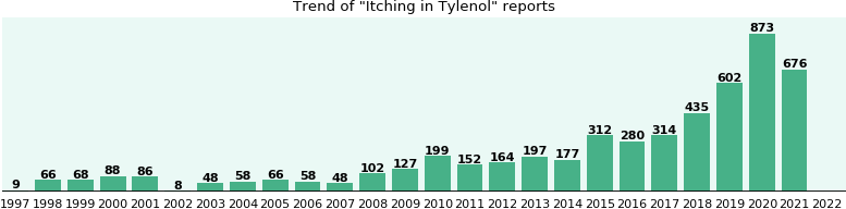 Could Tylenol cause Itching?