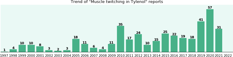 Could Tylenol cause Muscle twitching?
