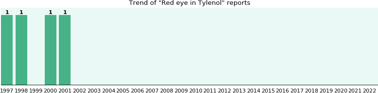 Could Tylenol cause Red eye?