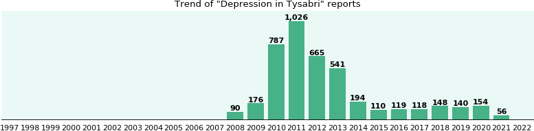 Could Tysabri cause Depression?