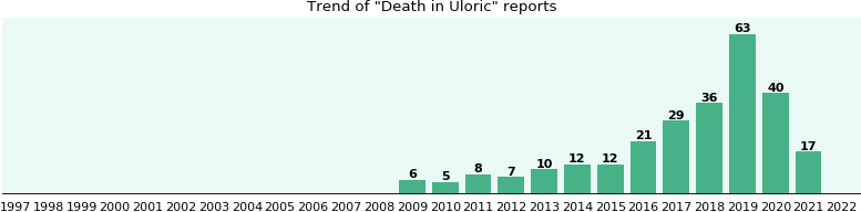 Could Uloric cause Death?