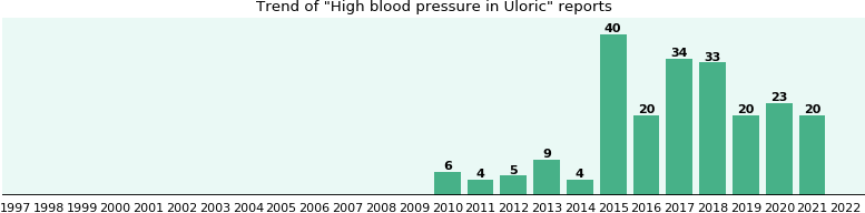 High Blood Pressure In Uloric Who Have It Other Side