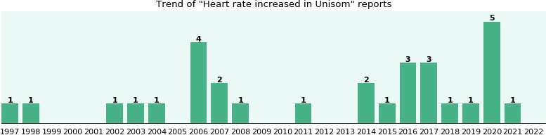 Could Unisom cause Heart rate increased?