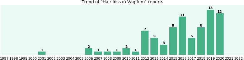 Could Vagifem cause Hair loss?