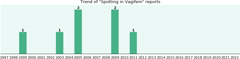 Could Vagifem cause Spotting?