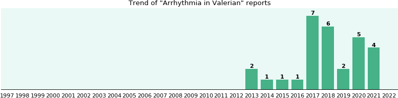 Could Valerian cause Arrhythmia?