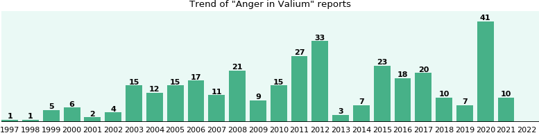 Could Valium cause Anger?