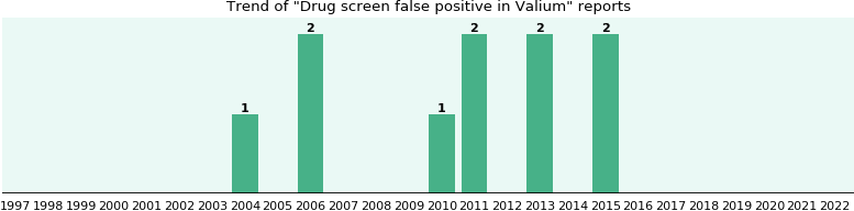 Could Valium cause Drug screen false positive?