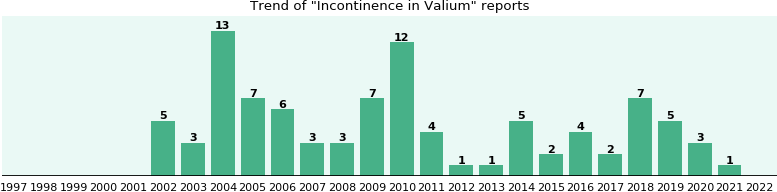 Could Valium cause Incontinence?