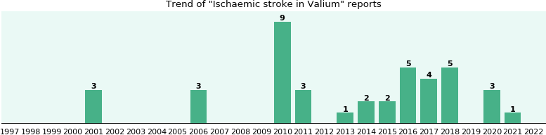 valium and stroke patients
