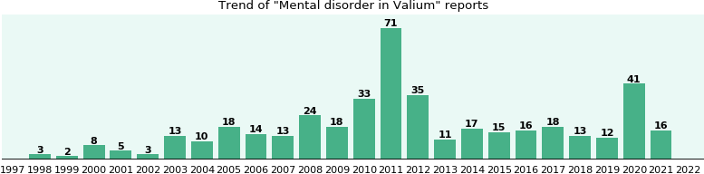 Could Valium cause Mental disorder?