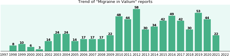 Could Valium cause Migraine?