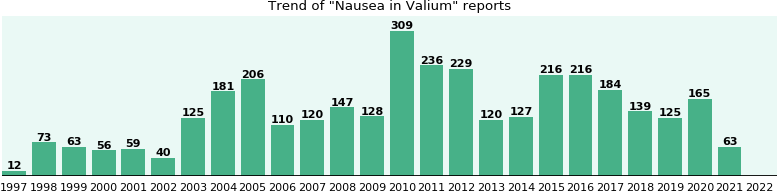 Could Valium cause Nausea?