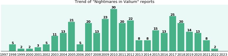 On valium nightmares