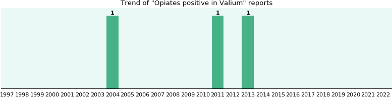 Could Valium cause Opiates positive?