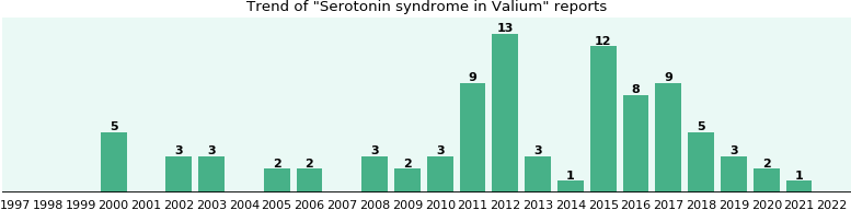 Could Valium cause Serotonin syndrome?