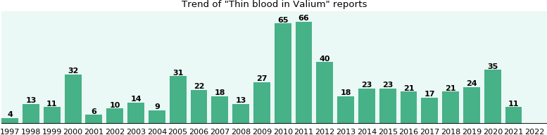 Could Valium cause Thin blood?