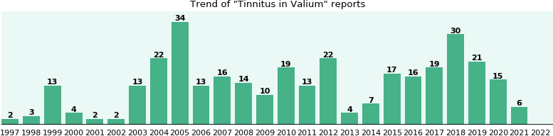 Could Valium cause Tinnitus?