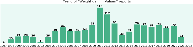 Could Valium cause Weight gain?