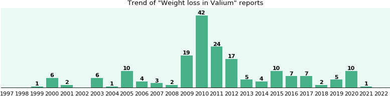 Could Valium cause Weight loss?