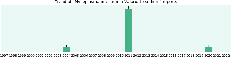 Could Valproate sodium cause Mycoplasma infection?