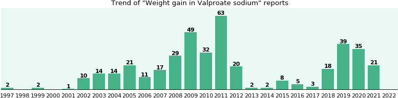 Could Valproate sodium cause Weight gain?