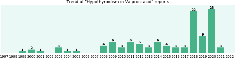 Could Valproic acid cause Hypothyroidism?