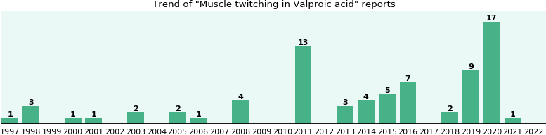 Could Valproic acid cause Muscle twitching?