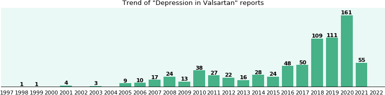 Depression and Valsartan: a study of real-world data ...