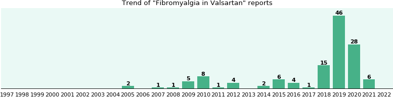 Will you have Fibromyalgia with Valsartan? (a study of FDA ...