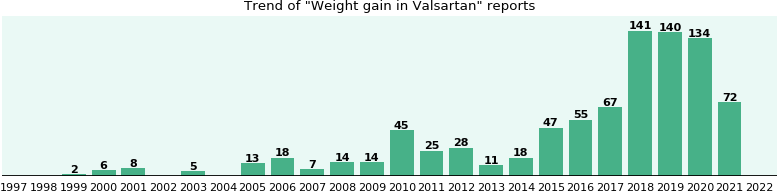 Will you have Weight gain with Valsartan? - eHealthMe