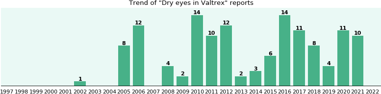 Could Valtrex cause Dry eyes?