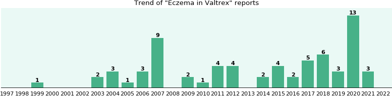Could Valtrex cause Eczema?