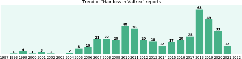 Will you have Hair loss with Valtrex - from FDA reports - eHealthMe