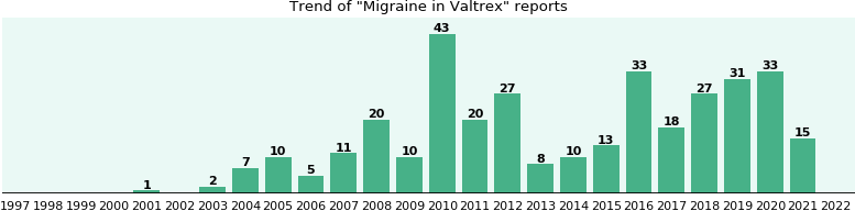 Could Valtrex cause Migraine?