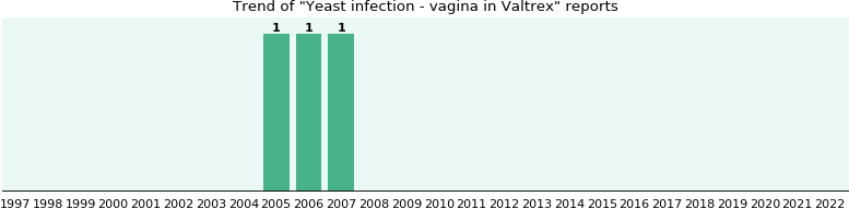 Could Valtrex cause Yeast infection - vagina?