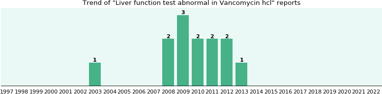 Could Vancomycin hcl cause Liver function test abnormal?