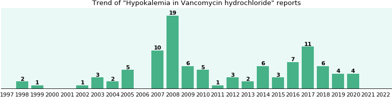 Could Vancomycin hydrochloride cause Hypokalemia?