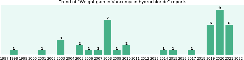 Could Vancomycin hydrochloride cause Weight gain?