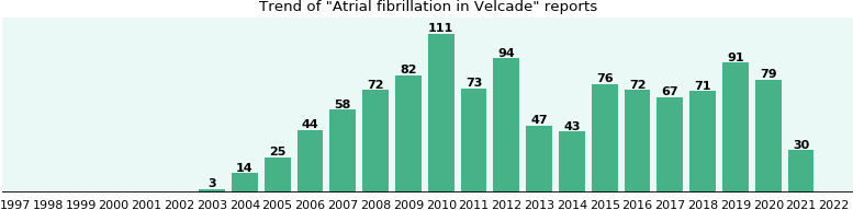 Could Velcade cause Atrial fibrillation?