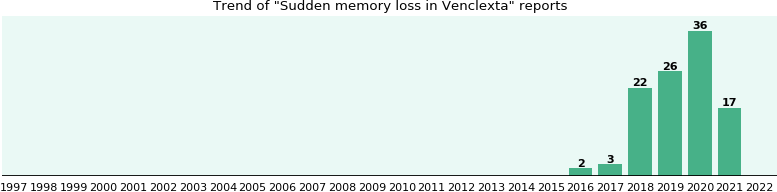 Will you have Sudden memory loss with Venclexta - eHealthMe