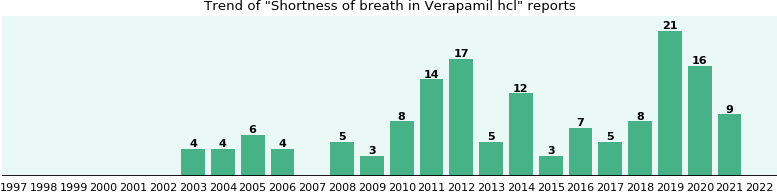 Could Verapamil hcl cause Shortness of breath?